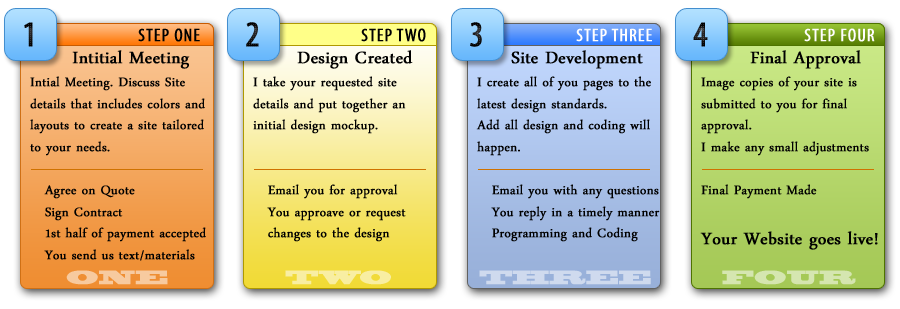 Web design process for Building design website